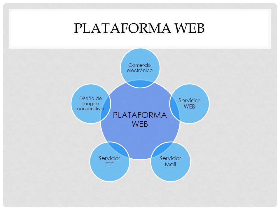 PLATAFORMA WEB Comercio electrónico Servidor WEB Servidor Mail Servidor FTP Diseño de imagen corporativa