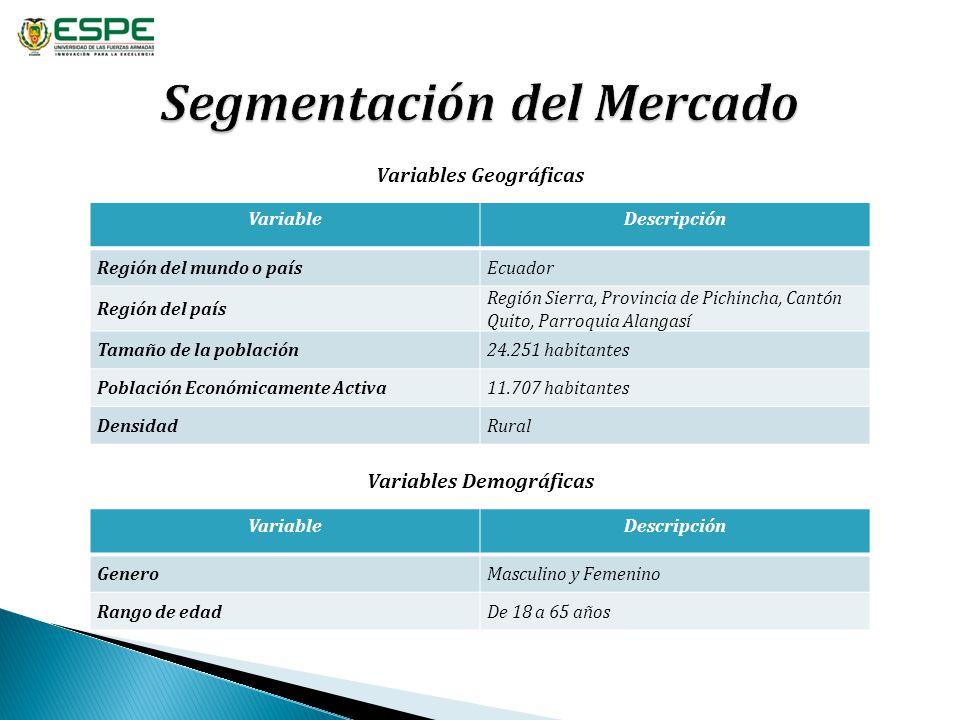 VariableDescripción Región del mundo o paísEcuador Región del país Región Sierra, Provincia de Pichincha, Cantón Quito, Parroquia Alangasí Tamaño de l