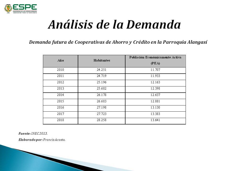 Demanda futura de Cooperativas de Ahorro y Crédito en la Parroquia Alangasí Fuente: INEC 2013. Elaborado por: Francis Acosta.