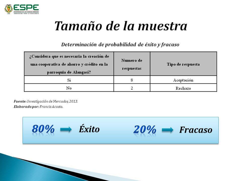 Determinación de probabilidad de éxito y fracaso Fuente: Investigación de Mercados, 2013. Elaborado por: Francis Acosta. Éxito Fracaso