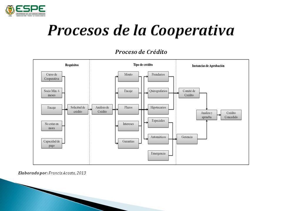 Elaborado por: Francis Acosta, 2013 Proceso de Crédito