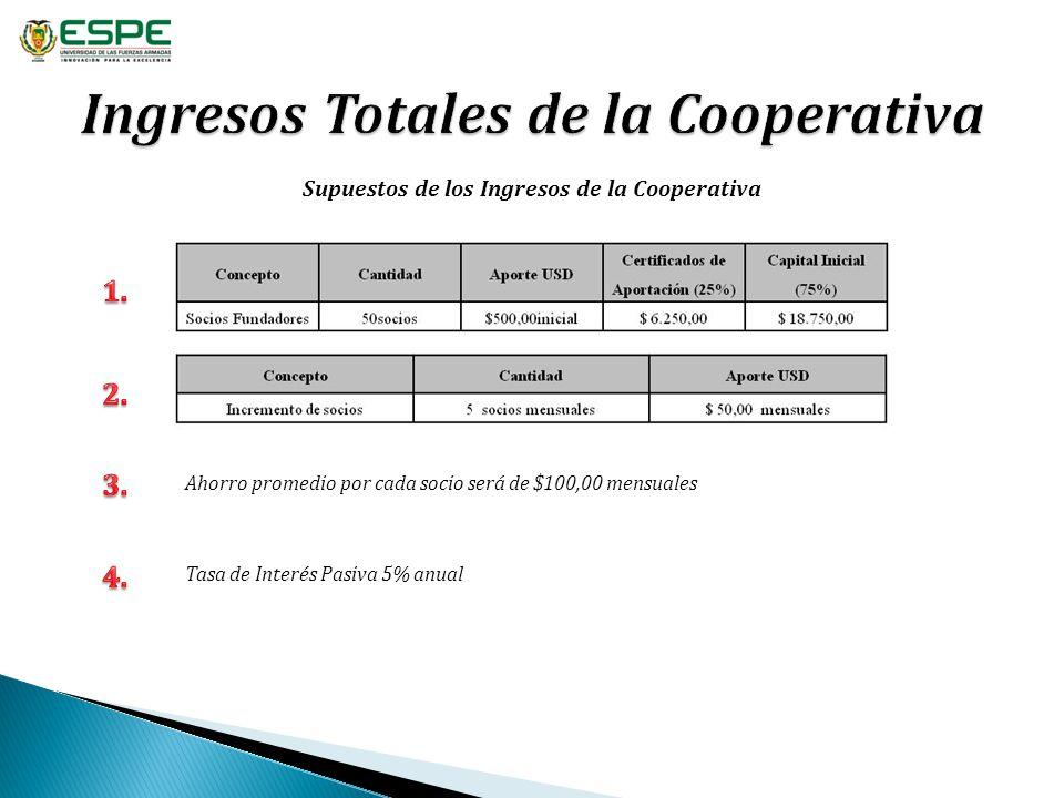 Supuestos de los Ingresos de la Cooperativa Ahorro promedio por cada socio será de $100,00 mensuales Tasa de Interés Pasiva 5% anual