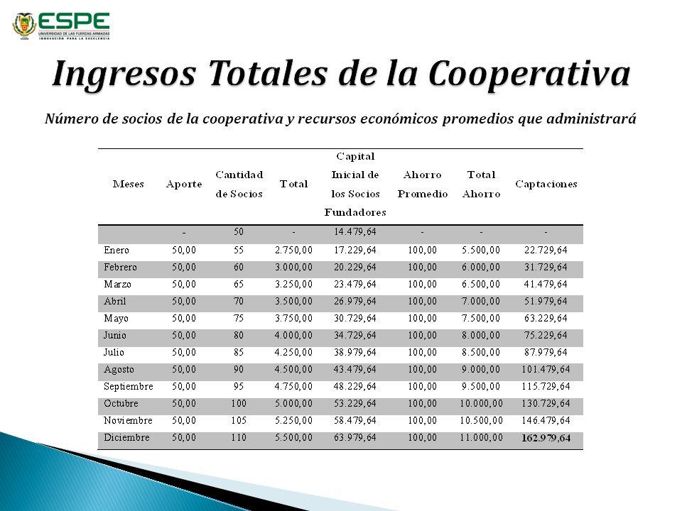 Número de socios de la cooperativa y recursos económicos promedios que administrará