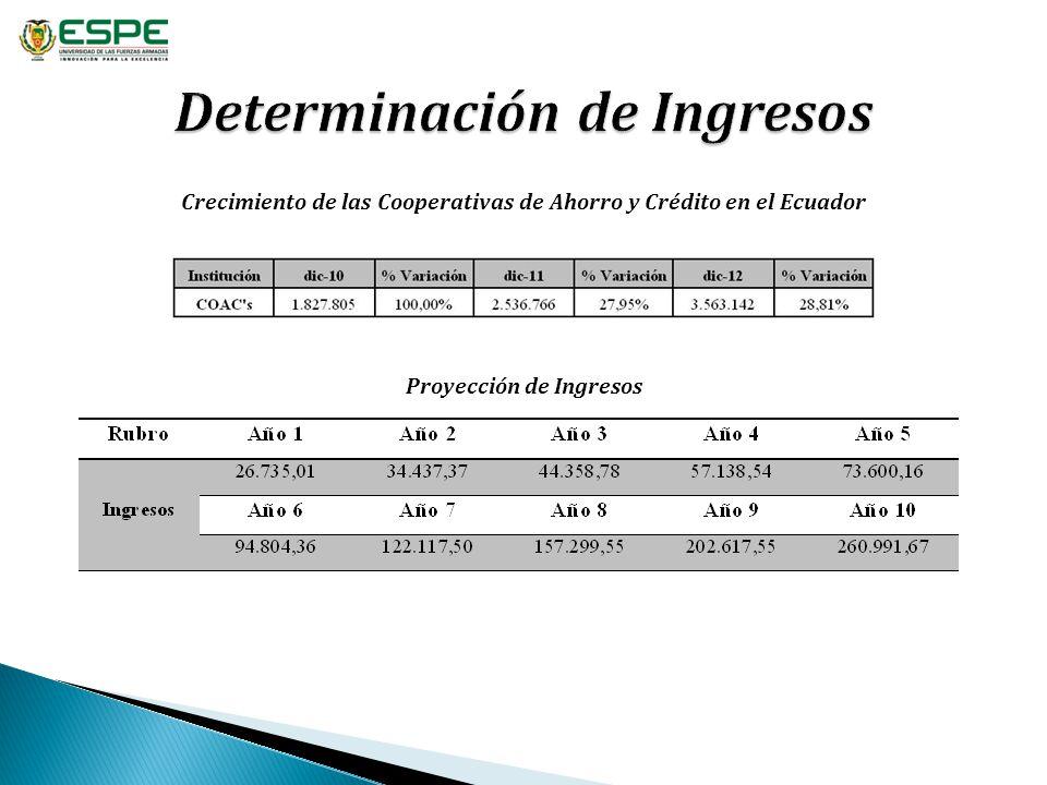 Crecimiento de las Cooperativas de Ahorro y Crédito en el Ecuador Proyección de Ingresos