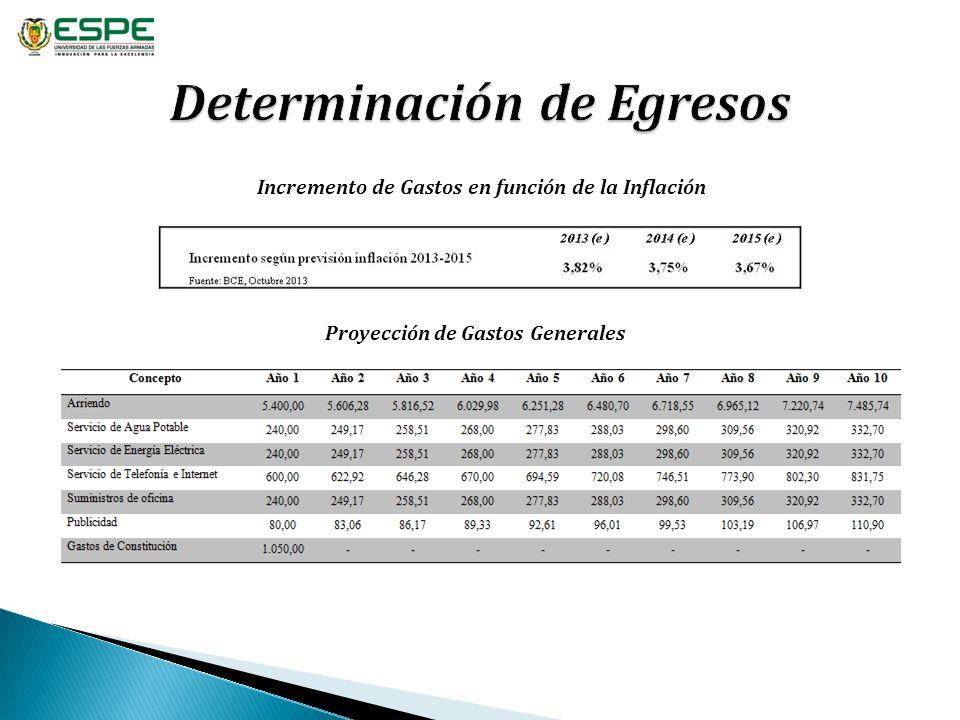 Incremento de Gastos en función de la Inflación Proyección de Gastos Generales