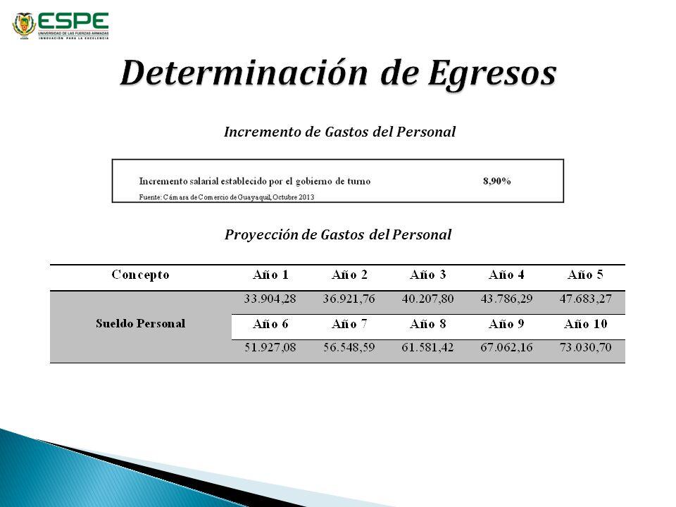 Incremento de Gastos del Personal Proyección de Gastos del Personal