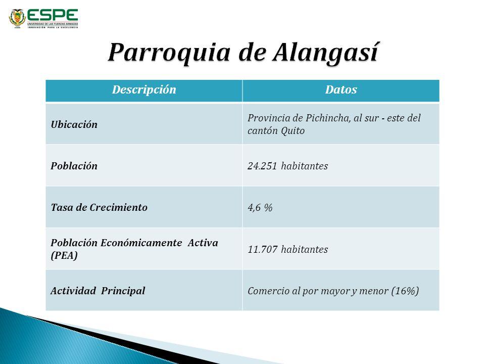 DescripciónDatos Ubicación Provincia de Pichincha, al sur - este del cantón Quito Población24.251 habitantes Tasa de Crecimiento4,6 % Población Económ