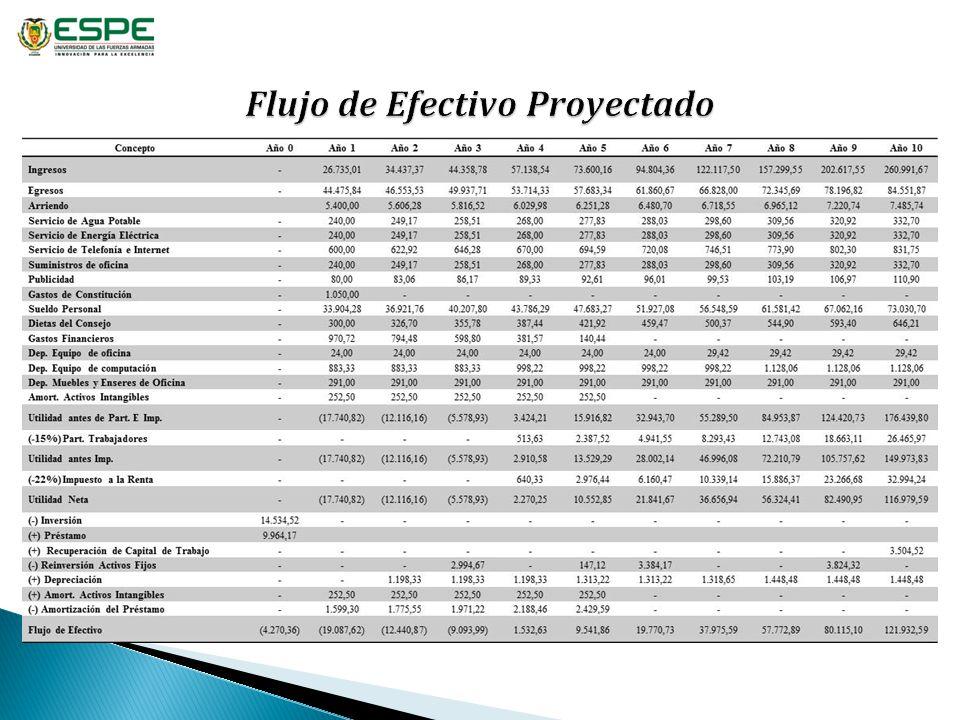 Tasa de Descuento del Socio Donde: i = Es el rendimiento sin riesgo, para ello se considera el Riesgo País, hasta diciembre de 2012 era 790 puntos.