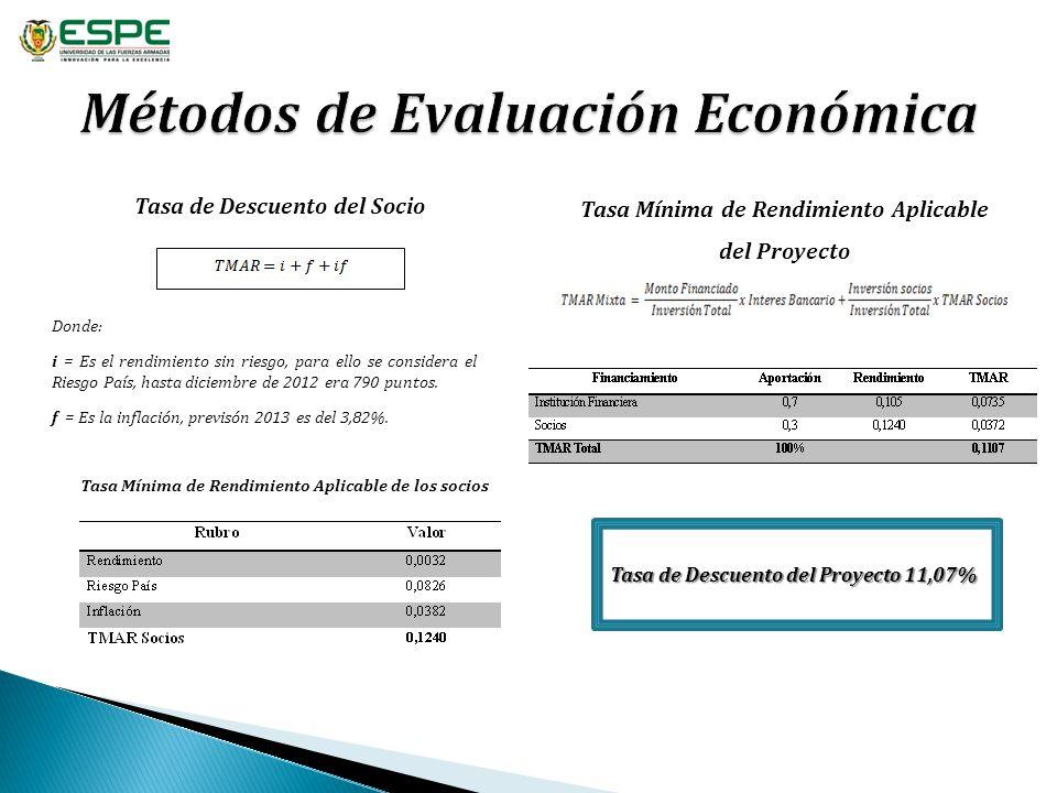 Tasa de Descuento del Socio Donde: i = Es el rendimiento sin riesgo, para ello se considera el Riesgo País, hasta diciembre de 2012 era 790 puntos. f