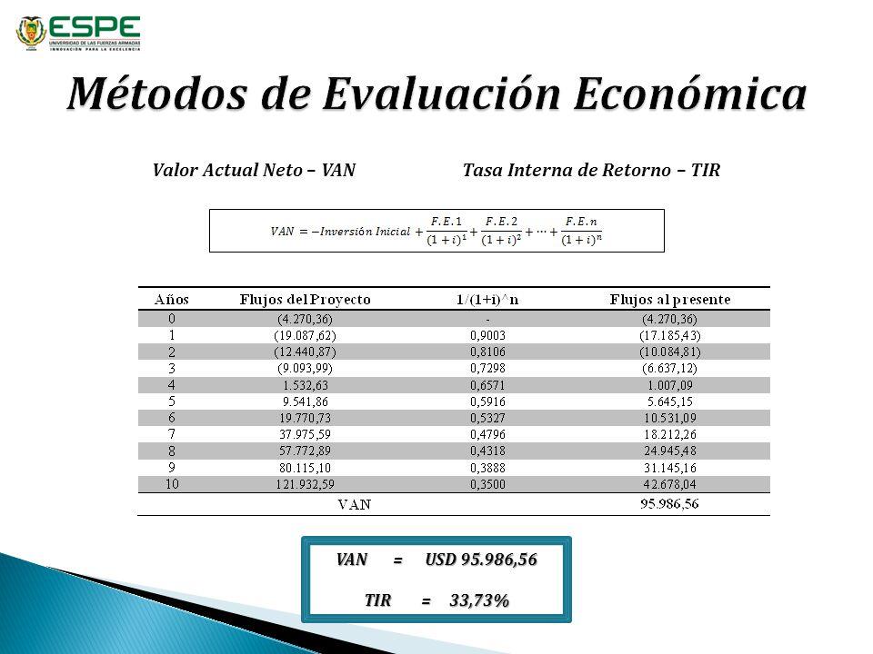 Valor Actual Neto – VAN Tasa Interna de Retorno – TIR VAN = USD 95.986,56 TIR = 33,73%