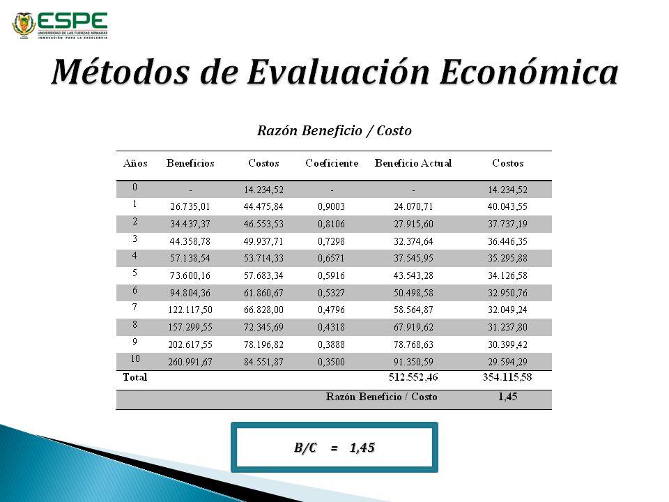 Razón Beneficio / Costo B/C = 1,45