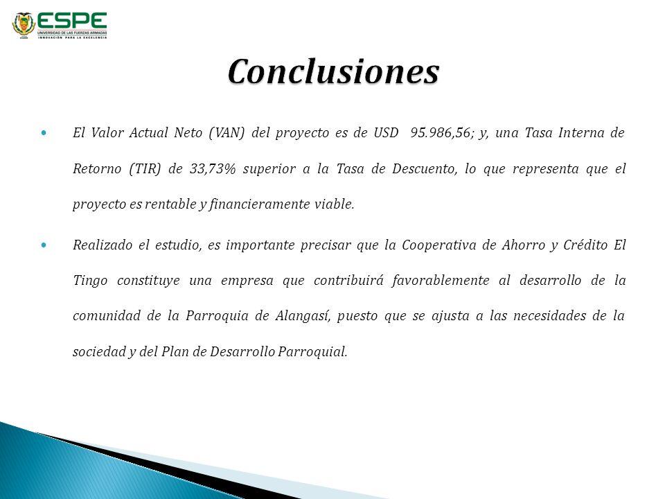 El Valor Actual Neto (VAN) del proyecto es de USD 95.986,56; y, una Tasa Interna de Retorno (TIR) de 33,73% superior a la Tasa de Descuento, lo que re