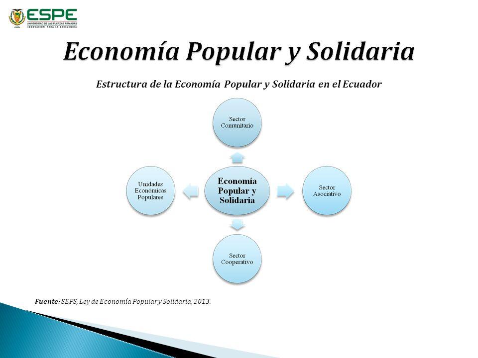 Fuente: SEPS, Ley de Economía Popular y Solidaria, 2013. Estructura de la Economía Popular y Solidaria en el Ecuador
