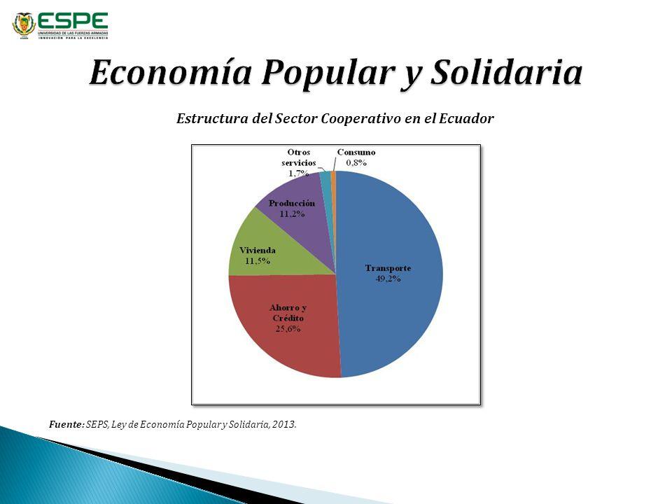 Fuente: SEPS, Ley de Economía Popular y Solidaria, 2013. Estructura del Sector Cooperativo en el Ecuador