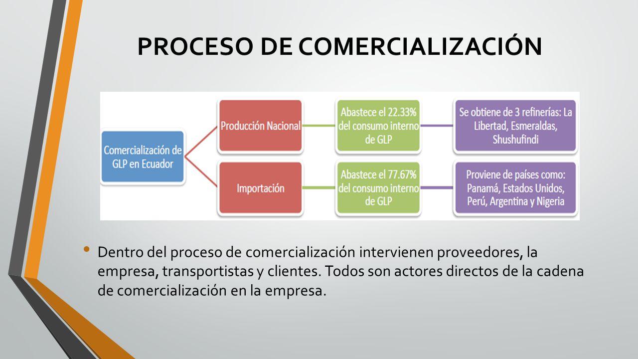 PROCESO DE COMERCIALIZACIÓN Dentro del proceso de comercialización intervienen proveedores, la empresa, transportistas y clientes. Todos son actores d