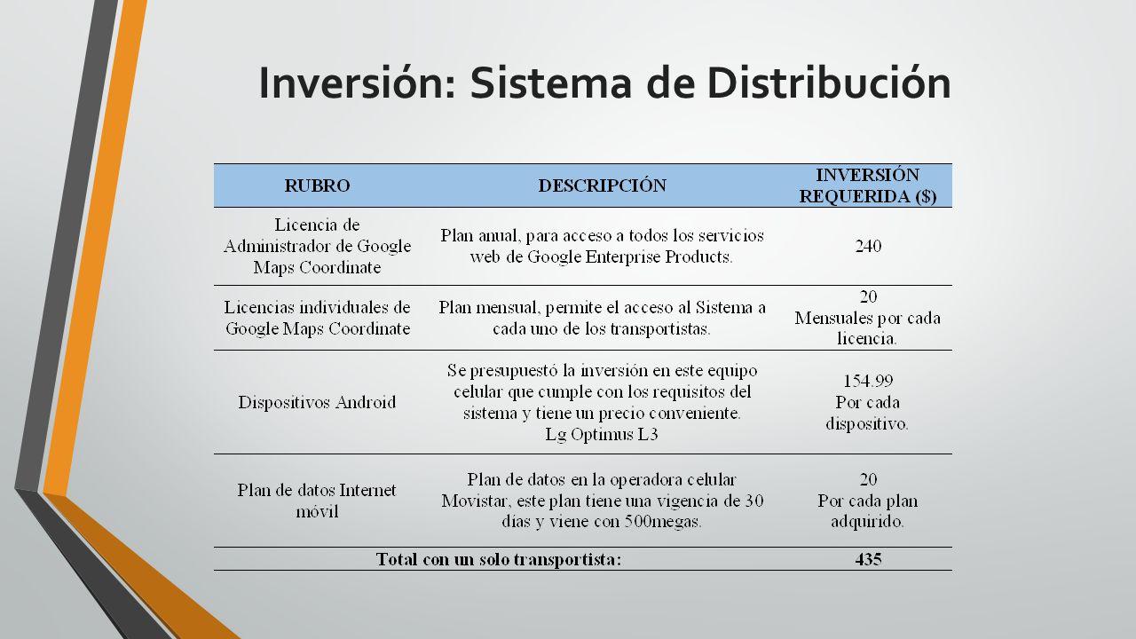 Inversión: Sistema de Distribución
