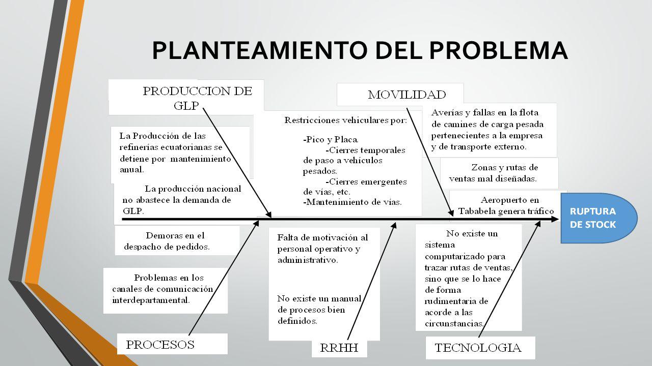 PROCESO DE COMERCIALIZACIÓN Dentro del proceso de comercialización intervienen proveedores, la empresa, transportistas y clientes.