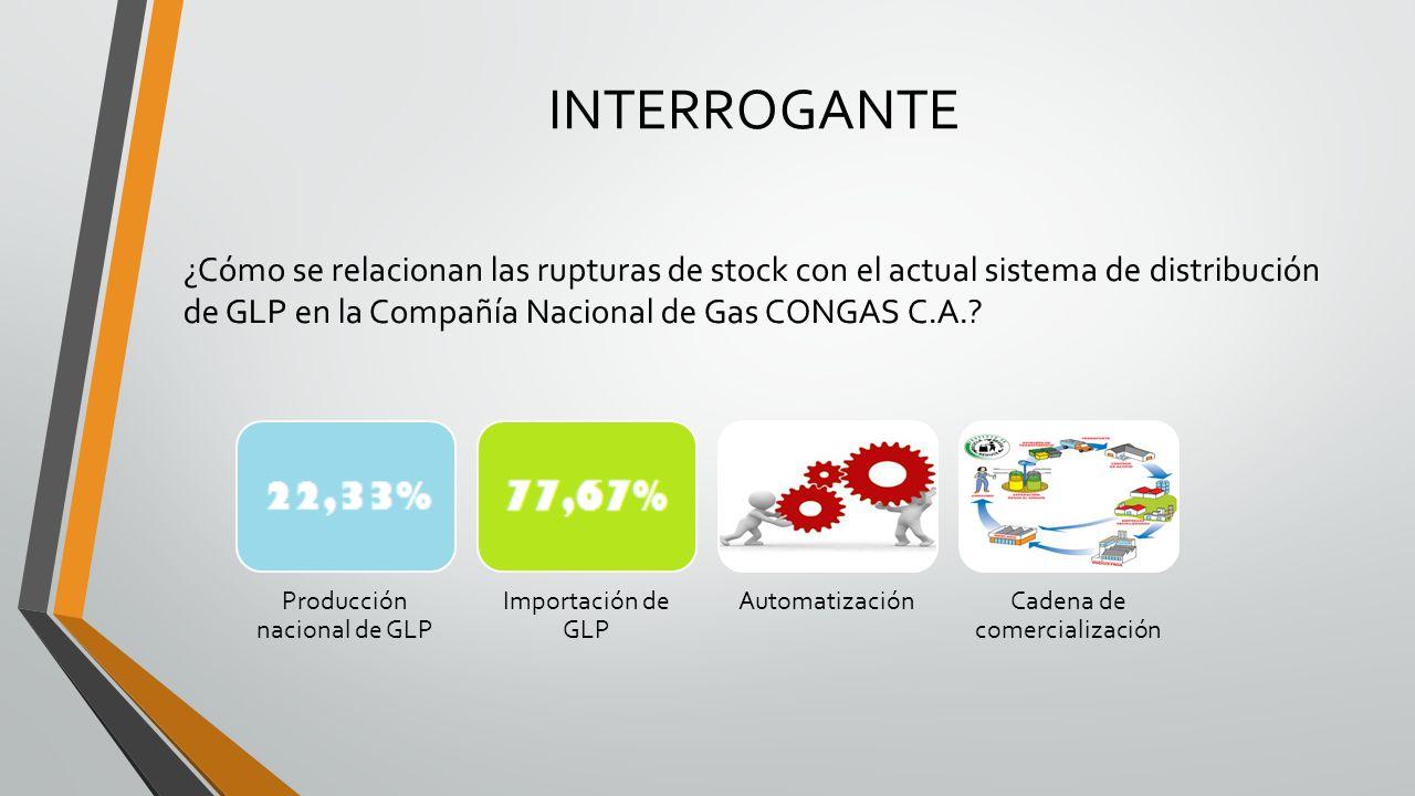 Objetivo General Diseñar un Sistema de Distribución de GLP (Gas licuado de Petróleo) a través de herramientas de Geomarketing en la Compañía Nacional de Gas CONGAS C.A., para los vendedores mayoristas de las Parroquias de Tumbaco, Puembo, Checa, Yaruquí, Cantón Quito, Provincia de Pichincha.