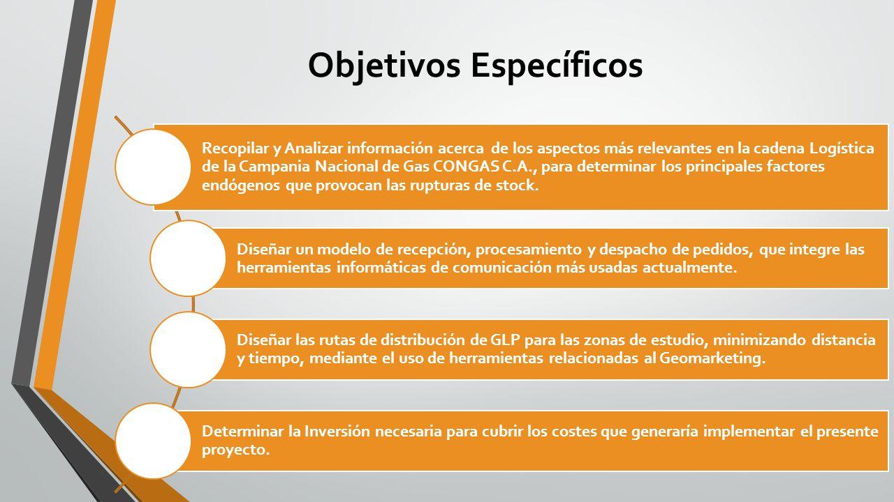 Objetivos Específicos Recopilar y Analizar información acerca de los aspectos más relevantes en la cadena Logística de la Campania Nacional de Gas CON