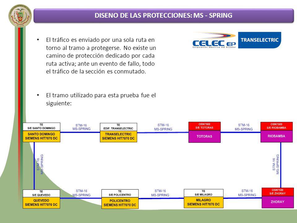 Funcionamiento de la tecnología SDH Análisis comparativo entre los diversos tipos de protecciones DISENO DE LAS PROTECCIONES: MS - SPRING El tráfico e