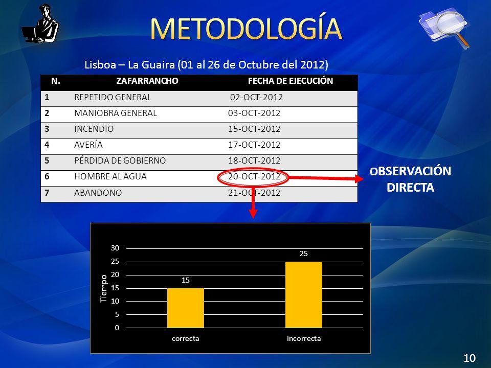 N.ZAFARRANCHO FECHA DE EJECUCIÓN 1REPETIDO GENERAL 02-OCT-2012 2MANIOBRA GENERAL03-OCT-2012 3INCENDIO15-OCT-2012 4AVERÍA17-OCT-2012 5PÉRDIDA DE GOBIER
