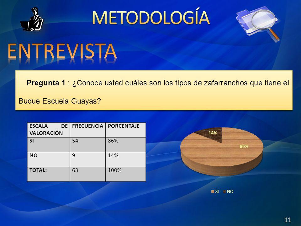Pregunta 1 : ¿Conoce usted cuáles son los tipos de zafarranchos que tiene el Buque Escuela Guayas? ESCALA DE VALORACIÓN FRECUENCIAPORCENTAJE SI5486% N