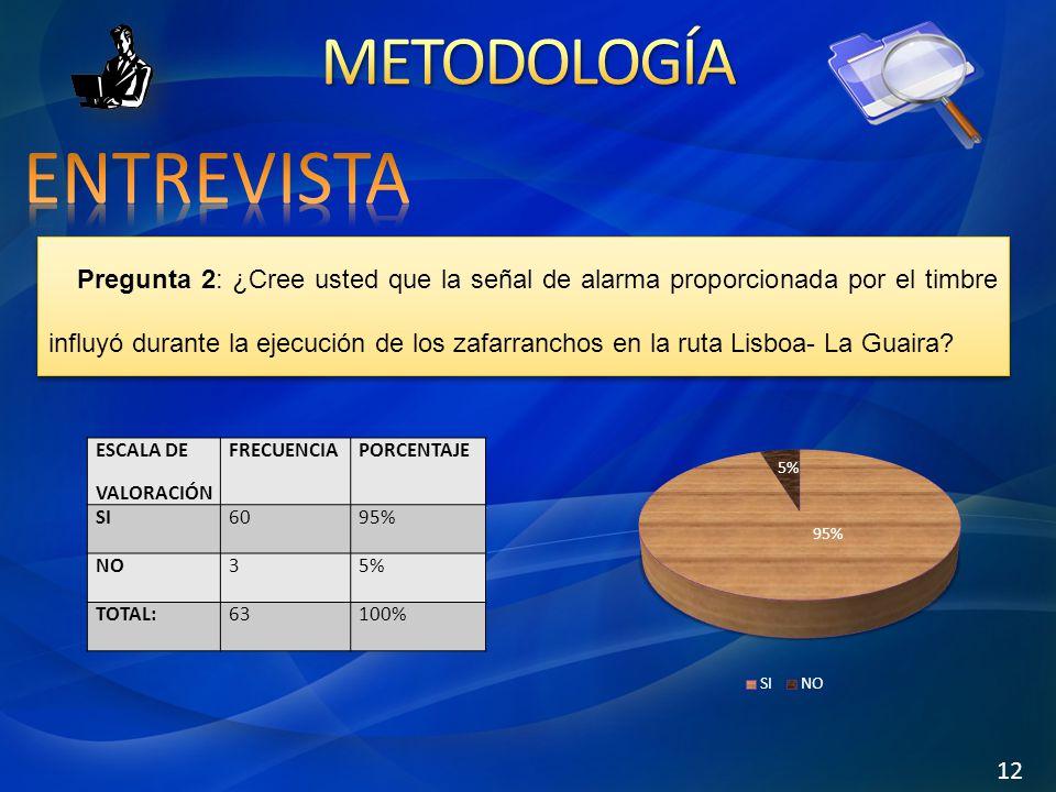 Pregunta 2: ¿Cree usted que la señal de alarma proporcionada por el timbre influyó durante la ejecución de los zafarranchos en la ruta Lisboa- La Guaira.