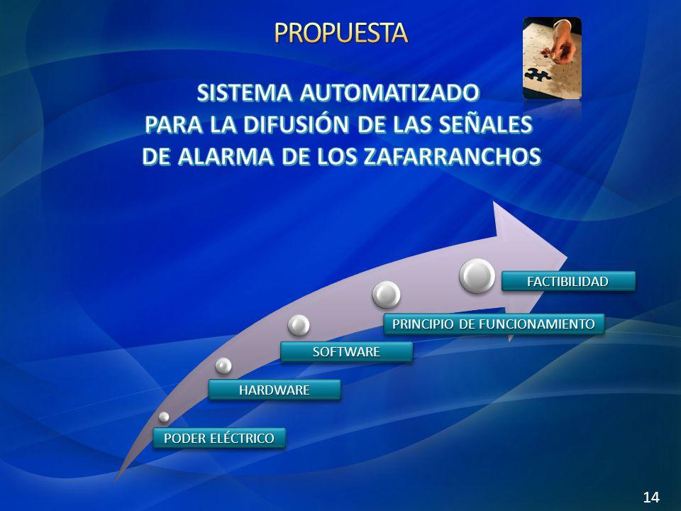 PODER ELÉCTRICO HARDWAREHARDWARE SOFTWARESOFTWARE PRINCIPIO DE FUNCIONAMIENTO FACTIBILIDADFACTIBILIDAD 14