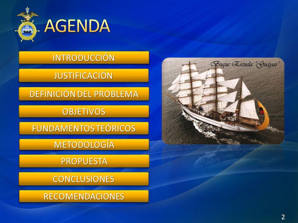 INTRODUCCIÓNINTRODUCCIÓN JUSTIFICACIÓNJUSTIFICACIÓN DEFINICIÓN DEL PROBLEMA OBJETIVOSOBJETIVOS FUNDAMENTOS TEÓRICOS METODOLOGÍAMETODOLOGÍA PROPUESTAPROPUESTA CONCLUSIONESCONCLUSIONES RECOMENDACIONESRECOMENDACIONES 2