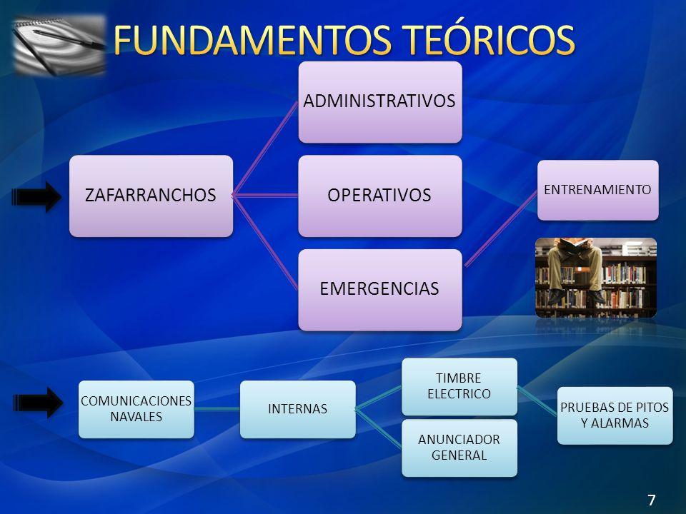 ZAFARRANCHOSADMINISTRATIVOSOPERATIVOSEMERGENCIAS 7 COMUNICACIONES NAVALES INTERNAS ANUNCIADOR GENERAL TIMBRE ELECTRICO PRUEBAS DE PITOS Y ALARMAS ENTRENAMIENTO