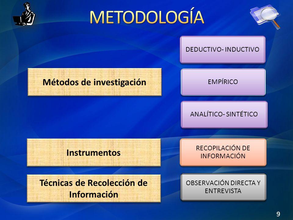 9 Métodos de investigación Instrumentos Técnicas de Recolección de Información DEDUCTIVO- INDUCTIVO RECOPILACIÓN DE INFORMACIÓN OBSERVACIÓN DIRECTA Y ENTREVISTA ANALÍTICO- SINTÉTICO EMPÍRICO
