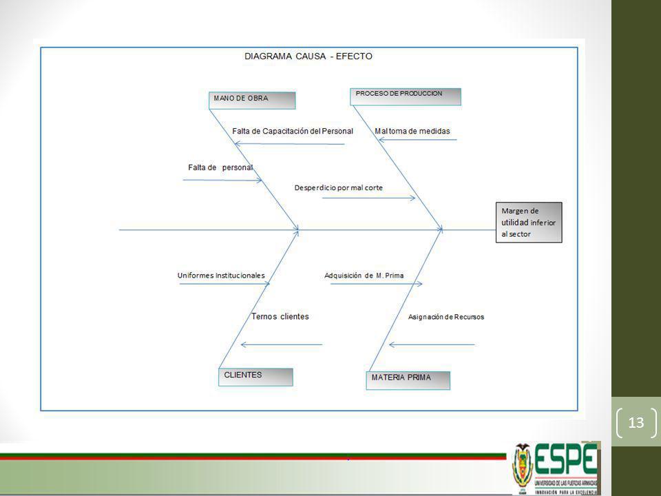 Factor Político Factor Económico Factor Social 14