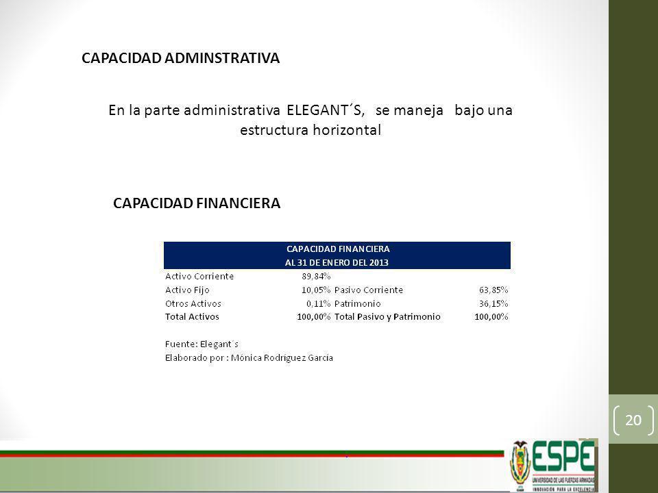 CAPACIDAD ADMINSTRATIVA En la parte administrativa ELEGANT´S, se maneja bajo una estructura horizontal CAPACIDAD FINANCIERA 20