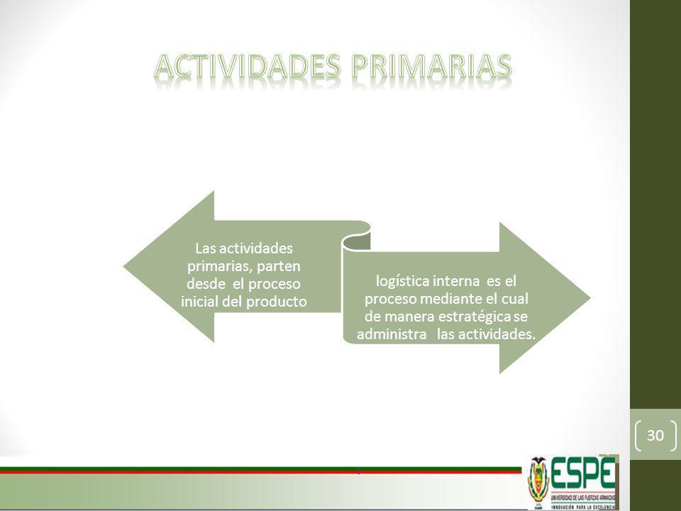 Las actividades primarias, parten desde el proceso inicial del producto logística interna es el proceso mediante el cual de manera estratégica se administra las actividades.