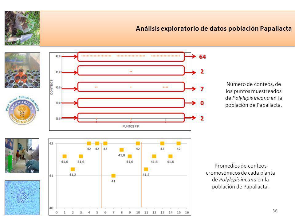 Análisis exploratorio de datos población Papallacta Número de conteos, de los puntos muestreados de Polylepis incana en la población de Papallacta.