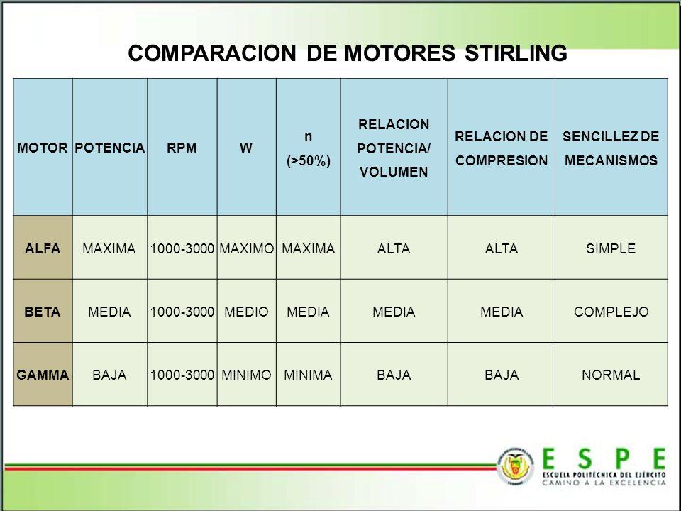 MOTORPOTENCIARPMW n (>50%) RELACION POTENCIA/ VOLUMEN RELACION DE COMPRESION SENCILLEZ DE MECANISMOS ALFAMAXIMA1000-3000MAXIMOMAXIMAALTA SIMPLE BETAME