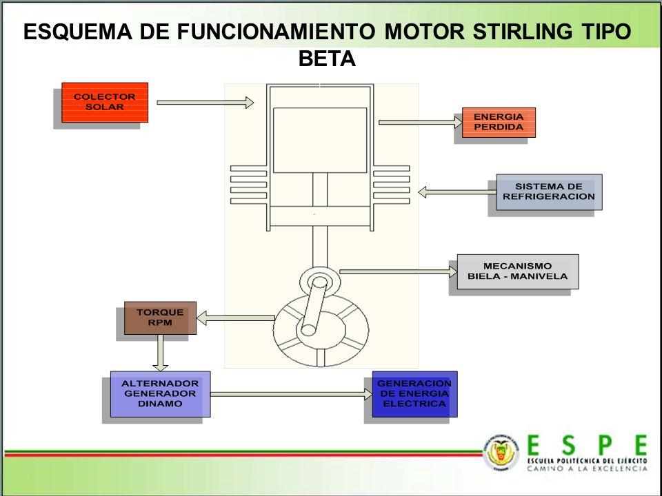 ESQUEMA DE FUNCIONAMIENTO MOTOR STIRLING TIPO BETA
