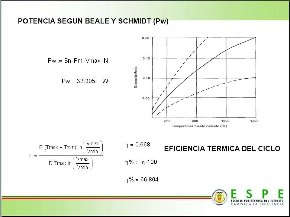 POTENCIA SEGUN BEALE Y SCHMIDT (Pw) EFICIENCIA TERMICA DEL CICLO