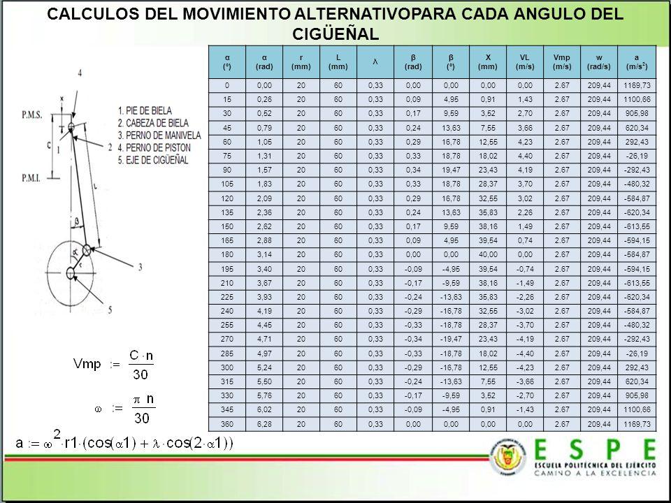 CALCULOS DEL MOVIMIENTO ALTERNATIVOPARA CADA ANGULO DEL CIGÜEÑAL α (º) α (rad) r (mm) L (mm) λ β (rad) β (º) X (mm) VL (m/s) Vmp (m/s) w (rad/s) a (m/