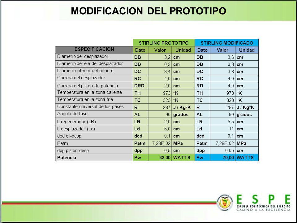 MODIFICACION DEL PROTOTIPO STIRLING PROTOTIPOSTIRLING MODIFICADO ESPECIFICACION DatoValorUnidadDatoValorUnidad Diámetro del desplazador. DB3,2cmDB3,6c