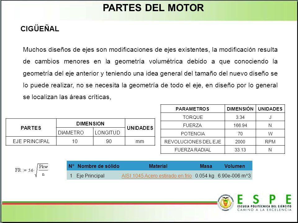 PARTES DEL MOTOR CIGÜEÑAL PARAMETROSDIMENSIÓNUNIDADES TORQUE3.34J FUERZA166.94N POTENCIA70W REVOLUCIONES DEL EJE2000RPM FUERZA RADIAL33.13N PARTES DIM
