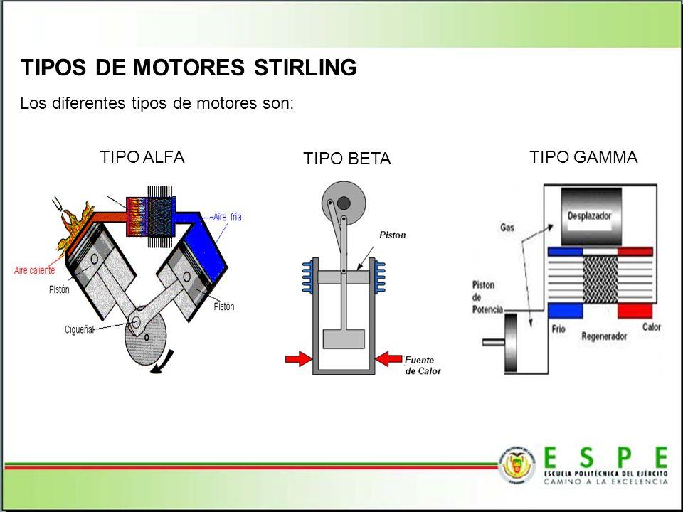 TIPOS DE MOTORES STIRLING Los diferentes tipos de motores son: TIPO BETA TIPO GAMMATIPO ALFA