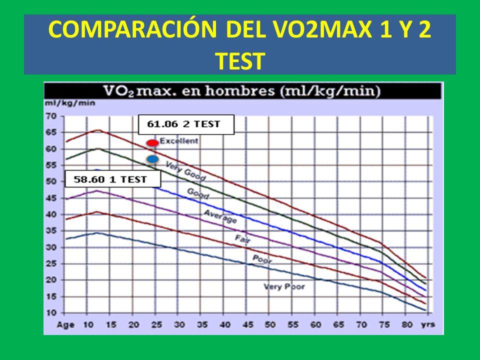 COMPARACIÓN DEL VO2MAX 1 Y 2 TEST