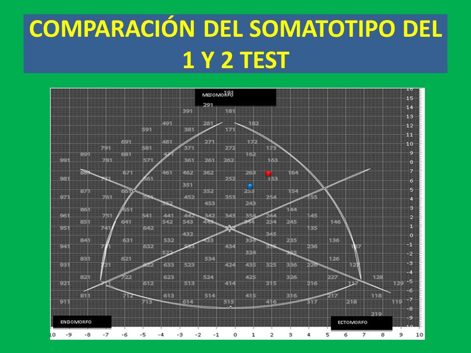 COMPARACIÓN DEL SOMATOTIPO DEL 1 Y 2 TEST