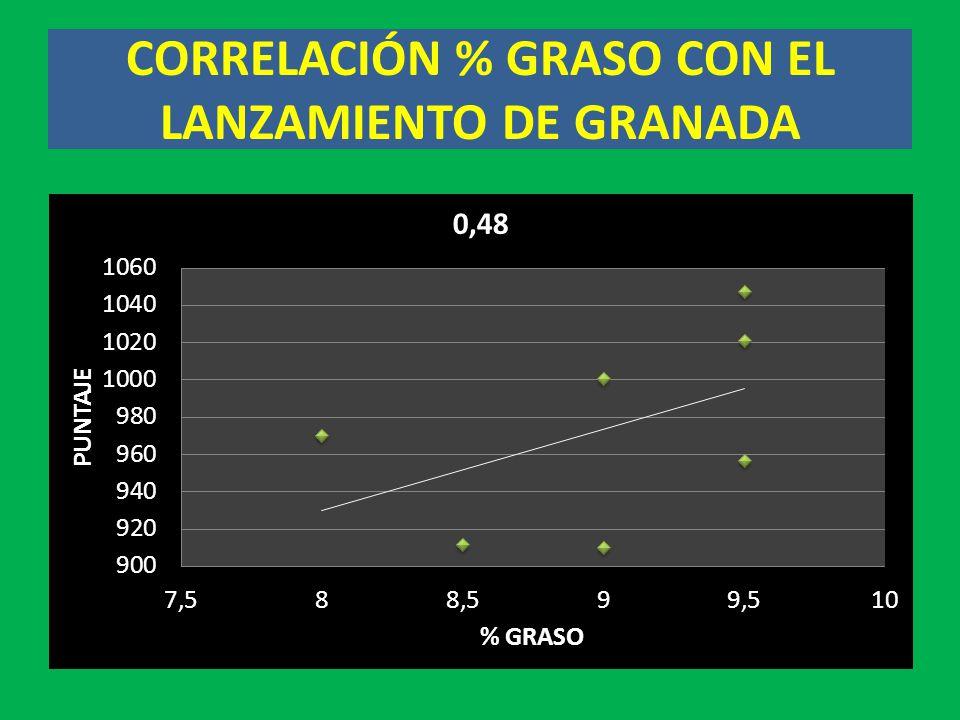 CORRELACIÓN % GRASO CON EL LANZAMIENTO DE GRANADA