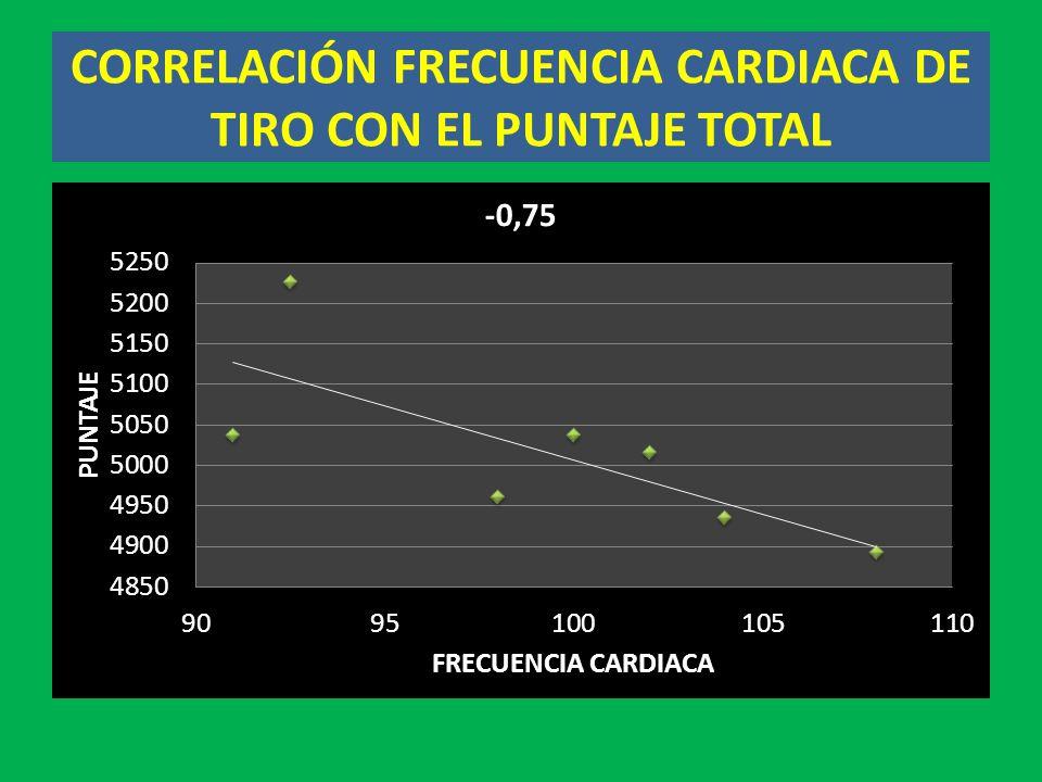 CORRELACIÓN FRECUENCIA CARDIACA DE TIRO CON EL PUNTAJE TOTAL
