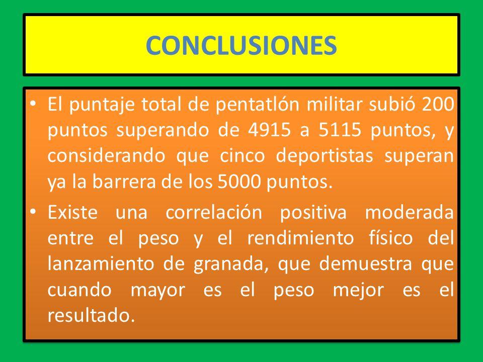 CONCLUSIONES El puntaje total de pentatlón militar subió 200 puntos superando de 4915 a 5115 puntos, y considerando que cinco deportistas superan ya la barrera de los 5000 puntos.