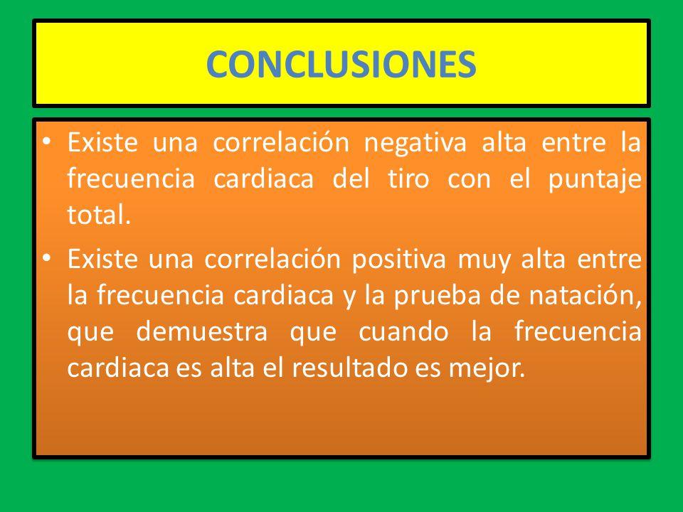 CONCLUSIONES Existe una correlación negativa alta entre la frecuencia cardiaca del tiro con el puntaje total. Existe una correlación positiva muy alta