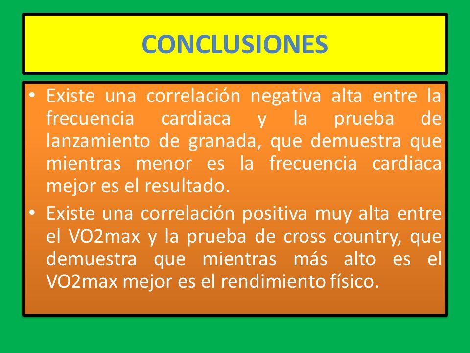 CONCLUSIONES Existe una correlación negativa alta entre la frecuencia cardiaca y la prueba de lanzamiento de granada, que demuestra que mientras menor es la frecuencia cardiaca mejor es el resultado.