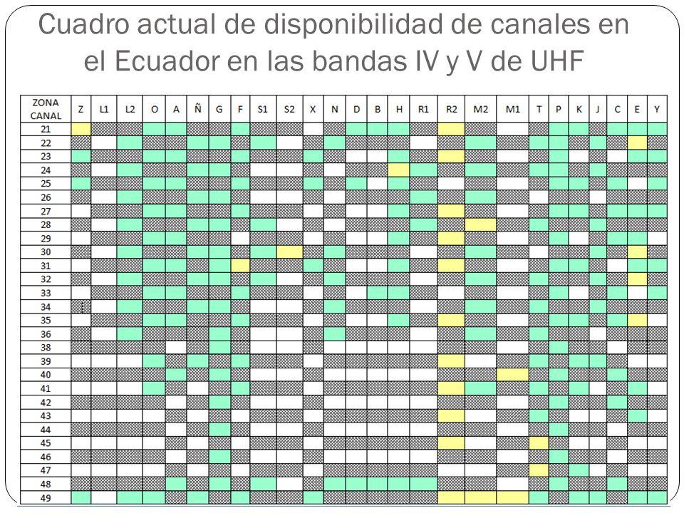 Cuadro actual de disponibilidad de canales en el Ecuador en las bandas IV y V de UHF